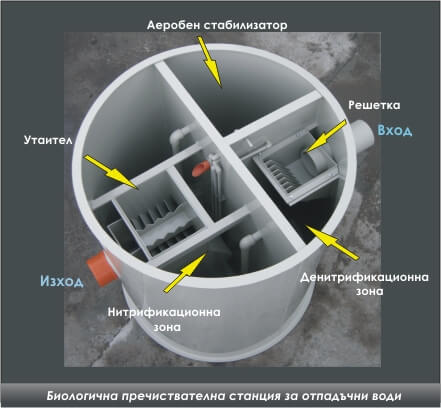 Схема на пречиствателна станция за биологично почистване на отпадни води - Биотех
